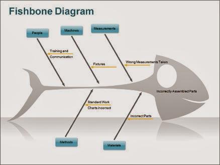 Pengenalan diagram fishbone dinaoktavianablog ia adalah ilmuwan yang mengemukakan sebuah metode atau tool di dalam meningkatkan kualitas metode ini dikenal dengan diagram ccuart Gallery