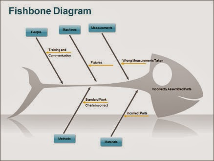 Pengenalan diagram fishbone dinaoktavianablog dr kaoru ishikawa ilmuwan kelahiran 1915 di tikyo jepang yang juga alumni teknik kimia universitas tokyo ia adalah ilmuwan yang mengemukakan sebuah ccuart Images